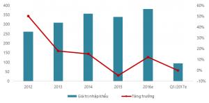 Giá trị nhập khẩu nguyên phụ liệu dược phẩm tại Việt Nam liên tục tăng. Nguồn: VIRAC, GDVC