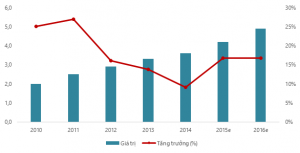 Ngành Dược Việt Nam giữ tốc độ tăng trưởng cao nhất Châu Á