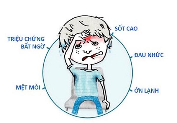 Các triệu chứng trẻ bị cúm A